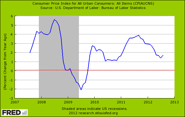 cpi year over year