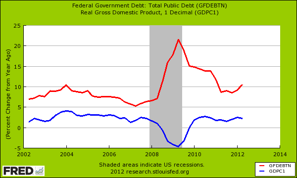 fed debt growth rate and gdp growth