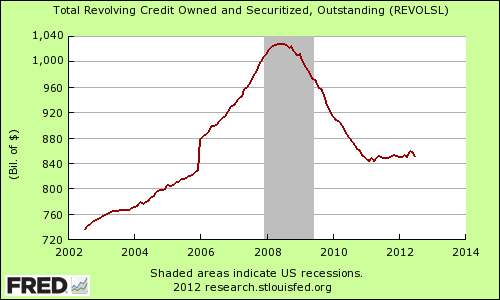total revolving credit debt
