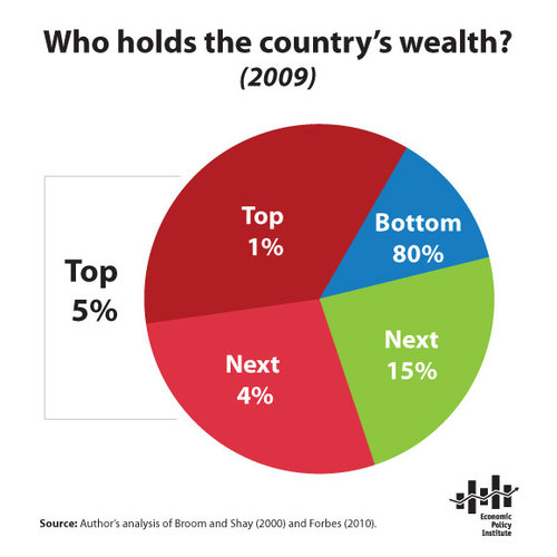 us wealth