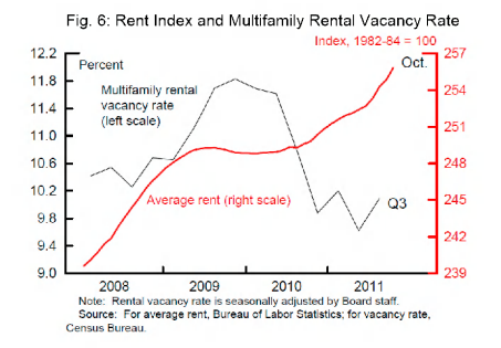 2012-rental-rates