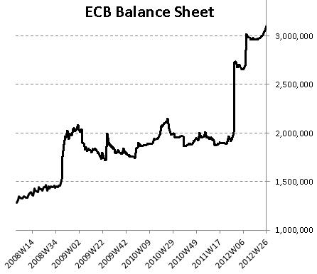 ECB total balance sheet