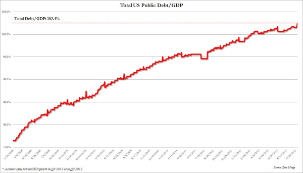 Q3 Debt to GDP 2012