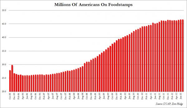 food stamp usages