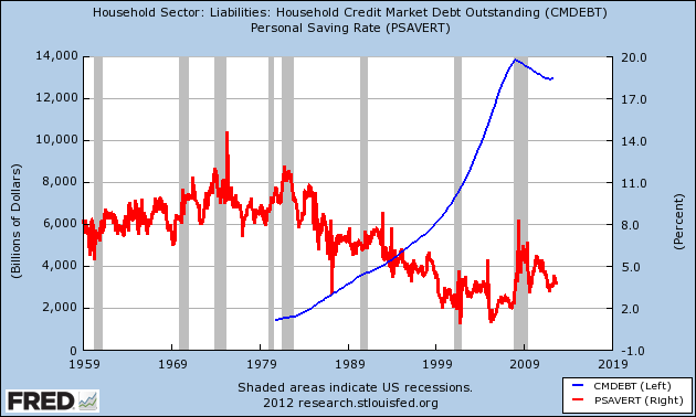savings and household debt
