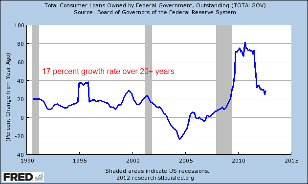 student debt growth