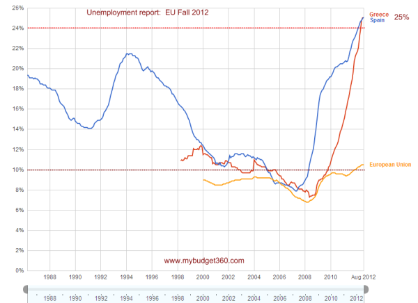 unemployment rate europe spain and greece
