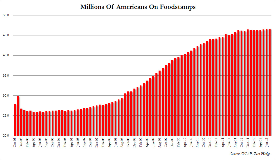 Foodstamps persons 2012