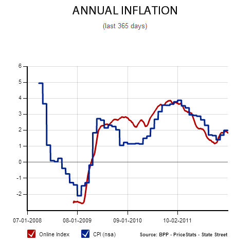 annual inflation rate