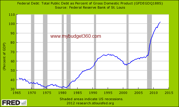 debt held as percent of gdp