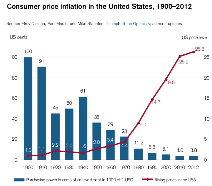 inflation-currency