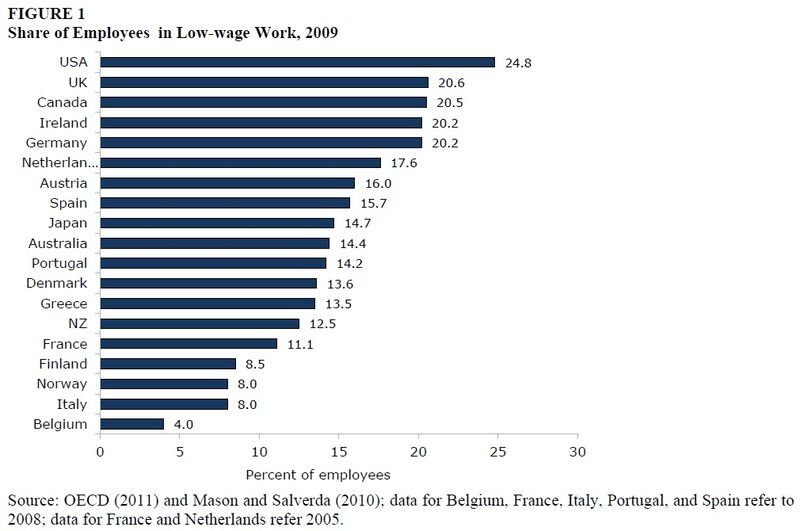 low wage 2