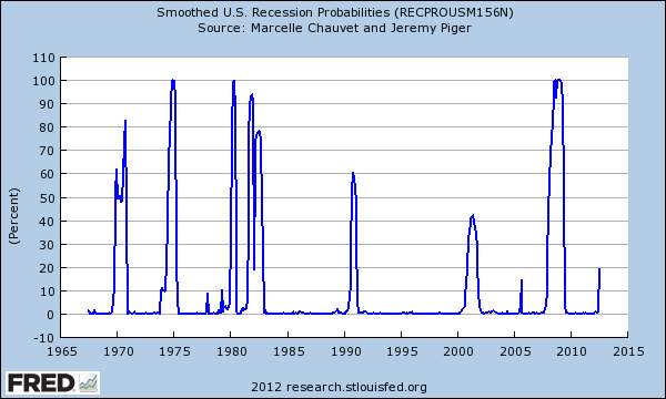 recession odds 2012