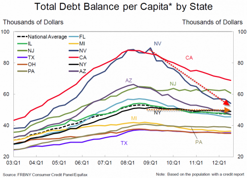 state balances