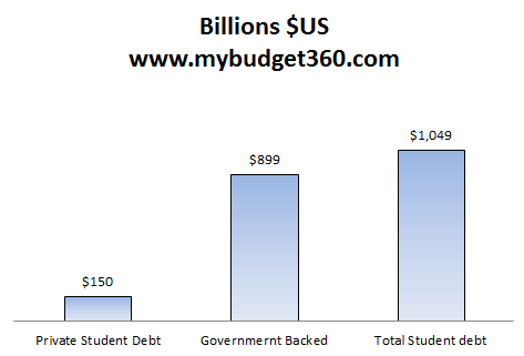 total student debt nov 2012