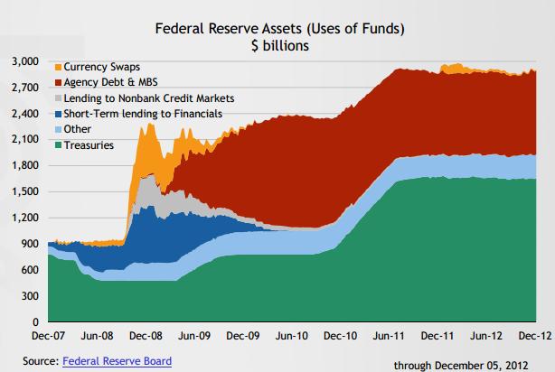 http://www.mybudget360.com/wp-content/uploads/2012/12/Fed-balance-sheet.png