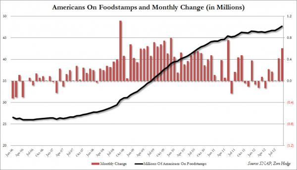 Foodstamps oct 2012