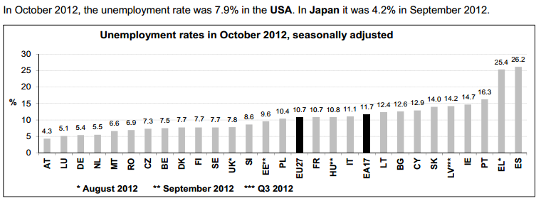 euro zone unemployment rate