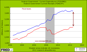 fed spending and taxes