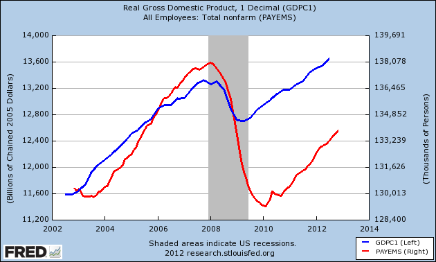 gdp and nonfarm workers