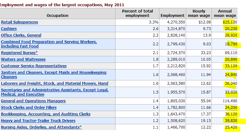 lower wage occupations