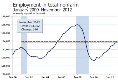 nonfarm-payroll-2012-11A