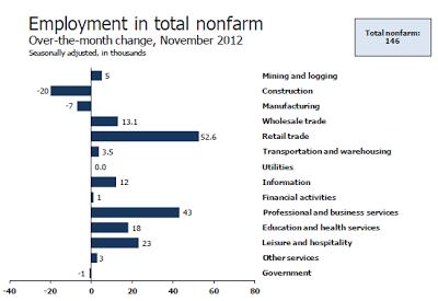 nonfarm-payroll-2012-11D