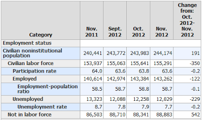 nonfarm-payroll-2012-11I