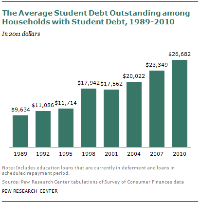 student debt average