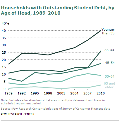 student debt by household