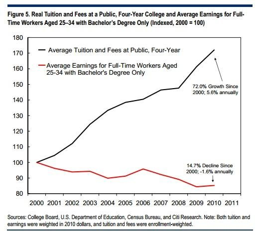 student-tuition-earnings