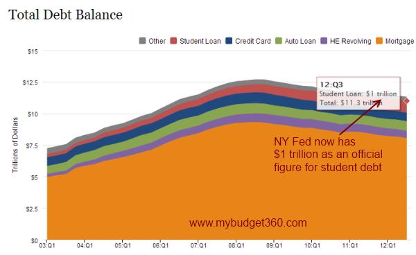 total student debt
