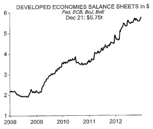 Developed economies balance sheets