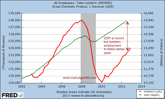 GDP and nonfarm employment