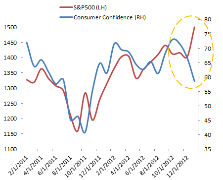 SP500 vs consumer confidence
