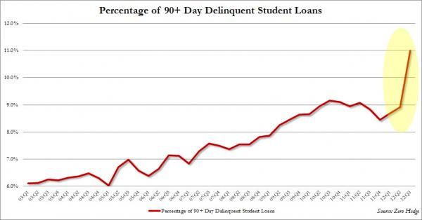 Student Loan Delinquencies_0