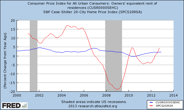 case shiller and oer