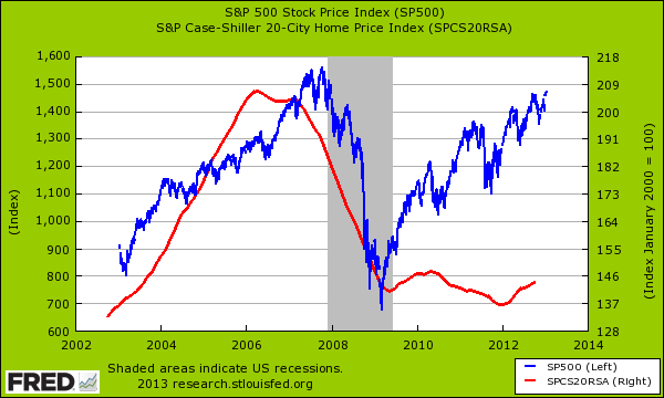case shiller and stocks