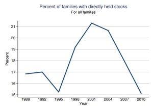 families with stocks