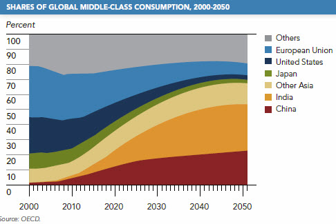 share of middle class