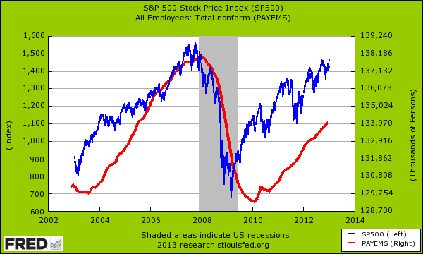 stock market and total jobs
