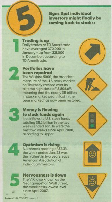Individual-Investors
