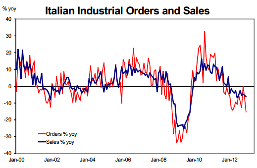 Italy industrial orders