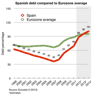 Spanish_debt_and_EU_average