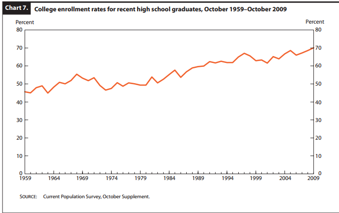 college enrollment rates