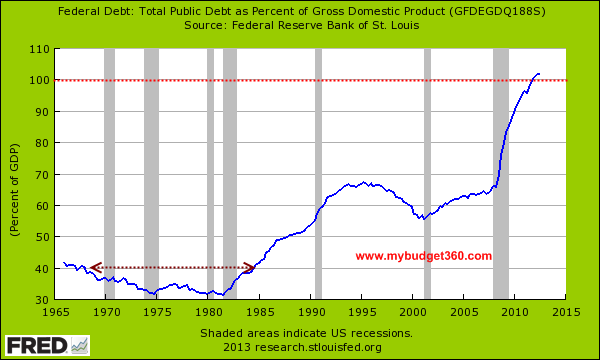 debt percent of gdp