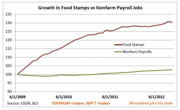 foodstamps vs payrolls_0