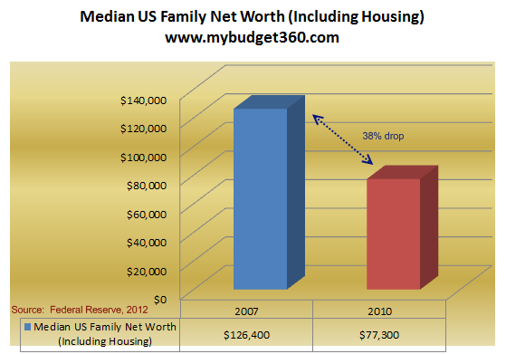 us household median net worth 2012