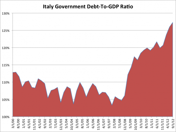 with-government-debt-topping-127-percent-of-gdp-italy-is-the-most-indebted-country-in-the-euro-zone-after-greece