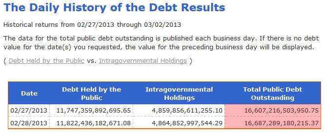 Debt increase feb